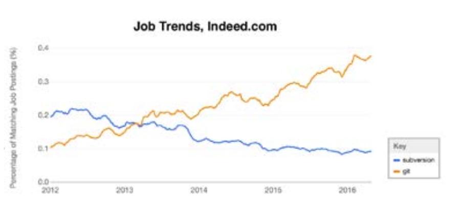 Graphique des offres d'emplois mentionnant Git ou Subversion. Copie d'écran du site Indeed(http://www.indeed.com/jobtrends) consulté le 07/06/2016